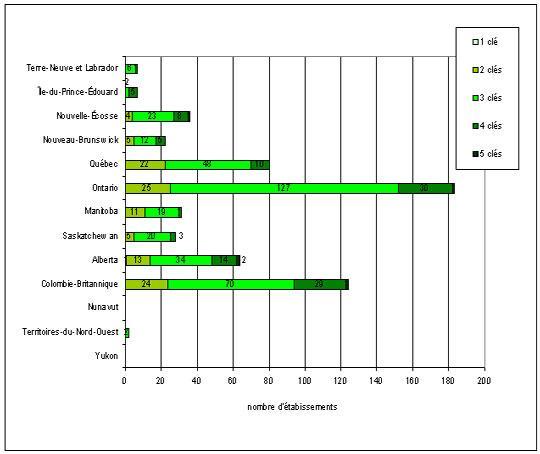 Labels_ecologiques_hotels_graph1