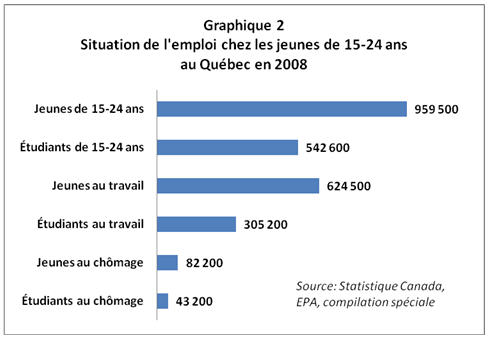 RH - Gr 2 Situation emploi 15 24 ans Qc