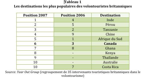 Les destinations les plus populaires des volontouristes britanniques