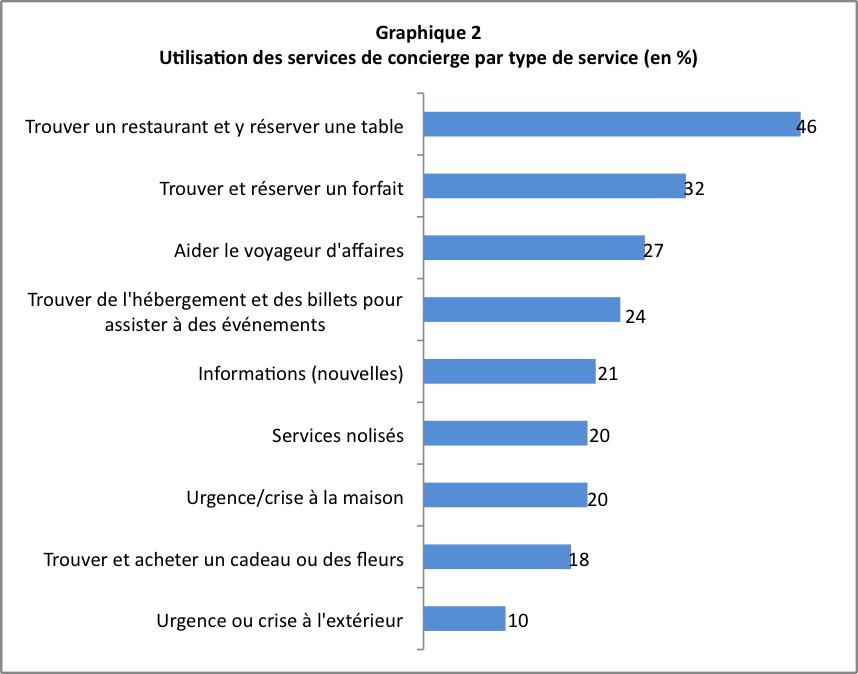 Utilisation des services de concierge par type de service