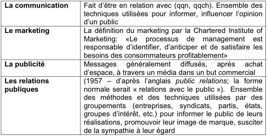 Définitions communication marketing