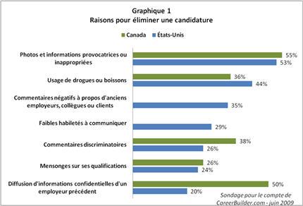 Mix_reseaux_sociaux_graph1