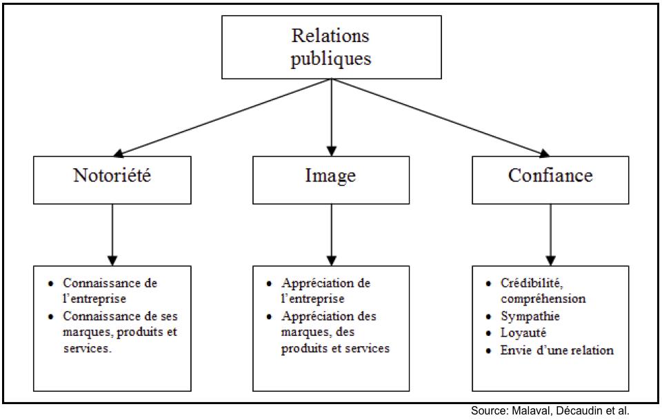 Outils_relations_publiques_image1