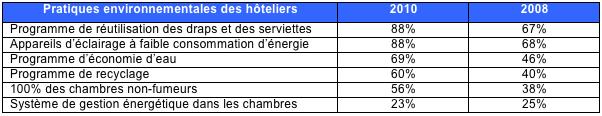 Pratiques_environnementales_hotels_tabl1
