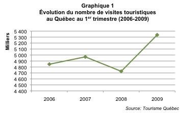 Tourisme_hivernal_Qc_graph1