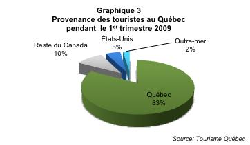 Tourisme_hivernal_Qc_graph3