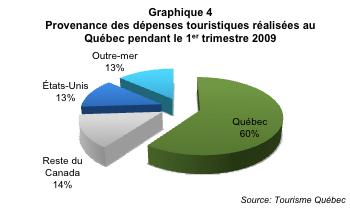 Tourisme_hivernal_Qc_graph4