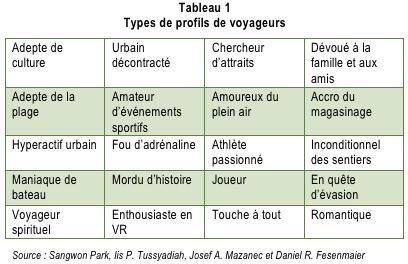 Personnalites_de_voyage_tabl1