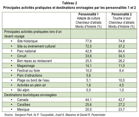 Personnalites_de_voyage_tabl2