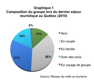 Comportement_vacances_Quebecois_graph1