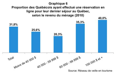 Comportement_vacances_Quebecois_graph6