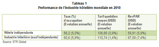 Performance_hoteliere_mondiale_tabl1