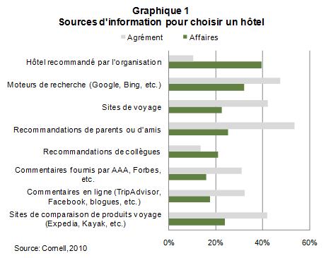 Web_choix_hotelier_graph1