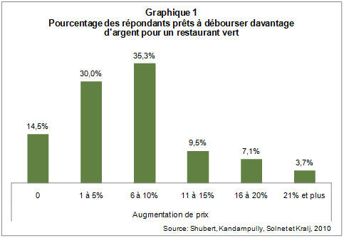 Restauration_verte_graph1