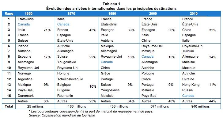 classement_pays_tourisme_tabl1
