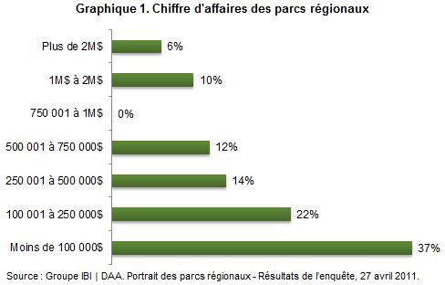 parcs_regionaux_graph1
