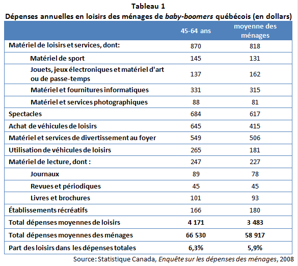 tableau 1_babyboomers quebecois