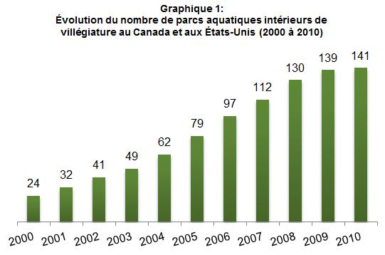 Parcs_aquatiques_graphique1