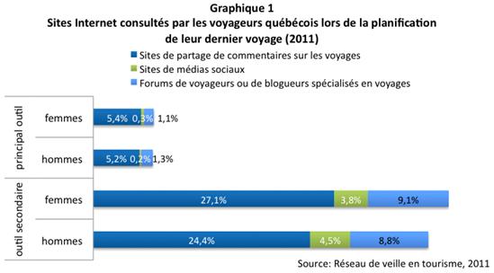 medias_sociaux_femmes_graph1
