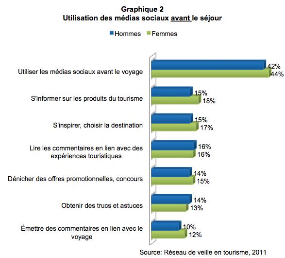 medias_sociaux_femmes_graph2