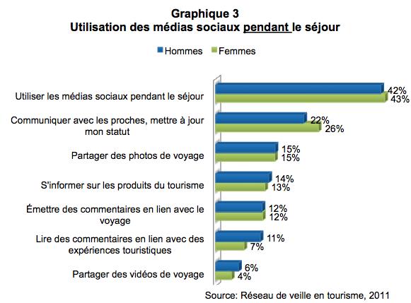 medias_sociaux_femmes_graph3