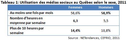 medias_sociaux_femmes_tab1