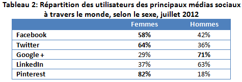 medias_sociaux_femmes_tab2