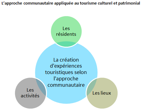 MLV_tourisme_culturel_et_patrimonial_image_1