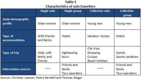 travel market segmentation essay Market segmentation is a marketing strategy which involves dividing an extensive target market into subsets of consumers who have the same common needs and priorities.