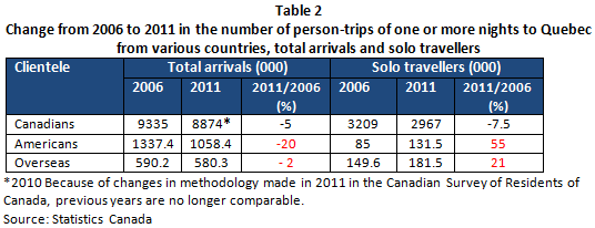 CN_Voyageur_solo_Table2_eng