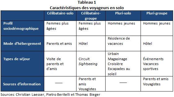 CN_Voyageurs_Solos_tableau1