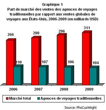 CP_2009-01_habitudesvoyageurs_agnctrad_grphq1