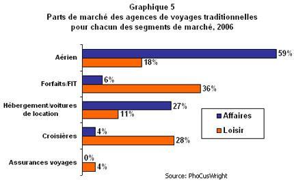 CP_2009-01_habitudesvoyageurs_agnctrad_grphq5