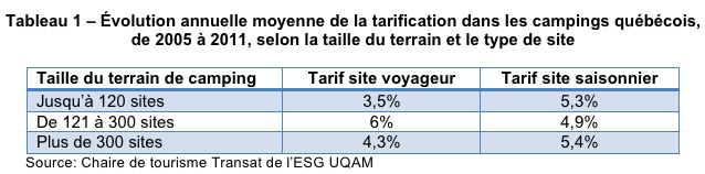 tableau_evolution_annuelle_tarification_campings