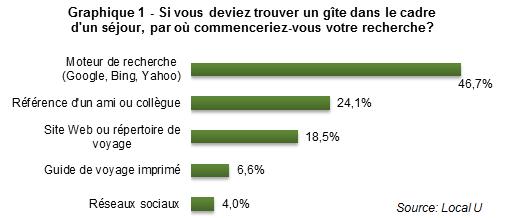 CB_gites_mettre_en_valeur_vos_atouts_graph1