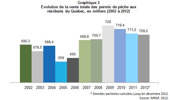 Peche_touristique_Qc_graph2