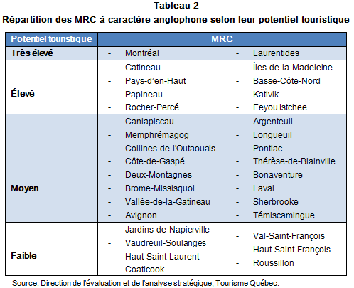 VL_tourisme_communautes_anglo_Qc_tab2