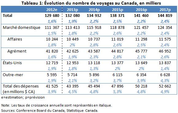 previsions_tourisme_canada_tableau1
