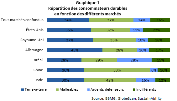 CN_Consommation_responsable_graph1