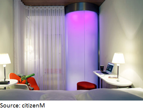 CN_analyse_hotels_Y_citizenM