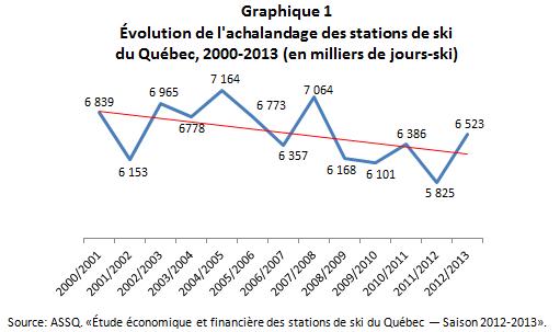 VL_petites_et_moyennes_station_Graphique1