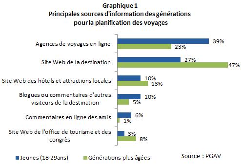 CN_Tourisme_des_jeunes_graphique1