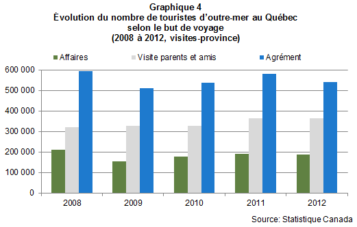Voyageurs_outre_mer_graph4