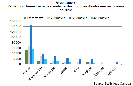 Voyageurs_outre_mer_graph7