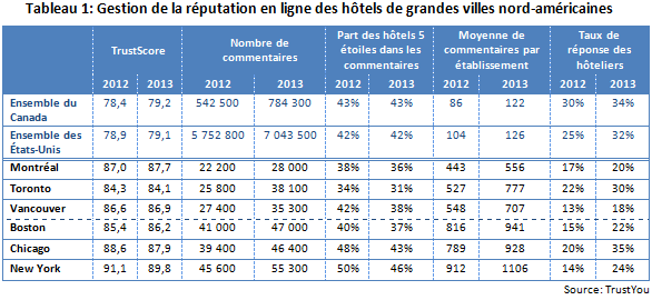 AL_Portrait_commentaires_hotels_NA_tab_1