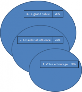 analyse_crowdfunding_cercles_influence