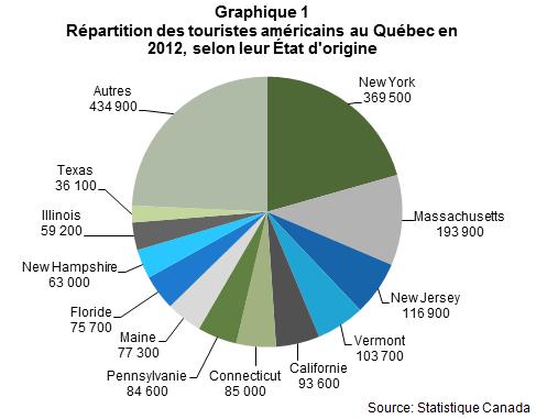 VL_les_Americains_au_quebec_en_2012_Graph1