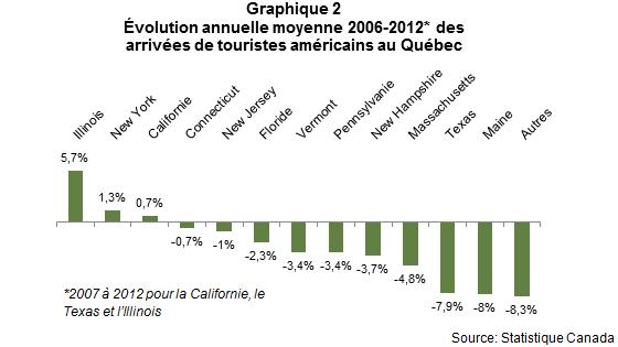 VL_les_Americains_au_quebec_en_2012_Graph2