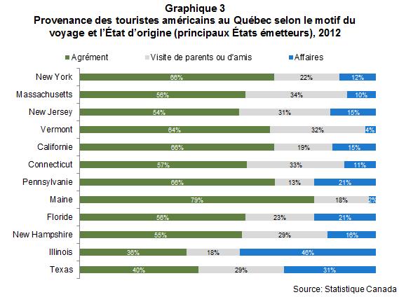 VL_les_Americains_au_quebec_en_2012_Graph3