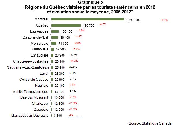 VL_les_Americains_au_quebec_en_2012_Graph5